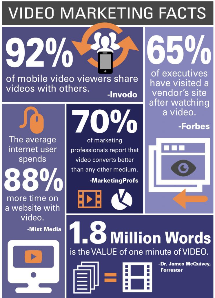 Motion Graphics: An Essential Video Marketing Tool for Businesses
